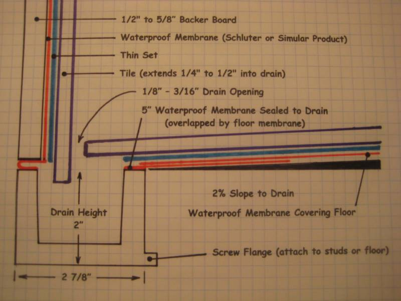 Shower Trench Drains